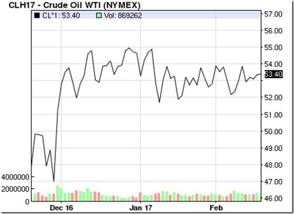 February 18 2017 crude oil prices