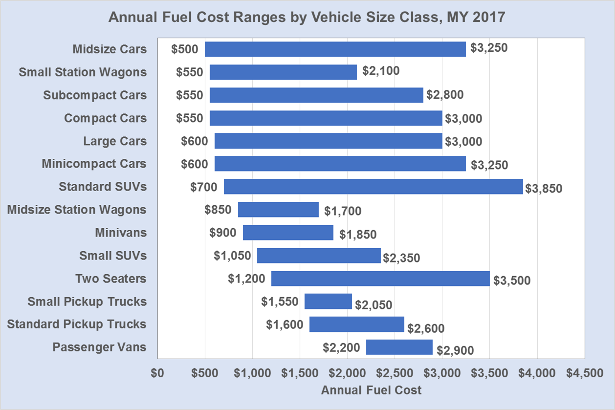 Bar chart showing the Annual Fuel Cost Ranges by Vehicle Size Class for model year 2017