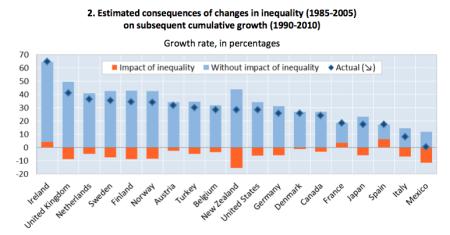 Clinton, Atkinson, Stiglitz e a redução da desigualdade
