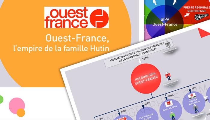 Infographie : Ouest-France, l'empire de la famille Hutin