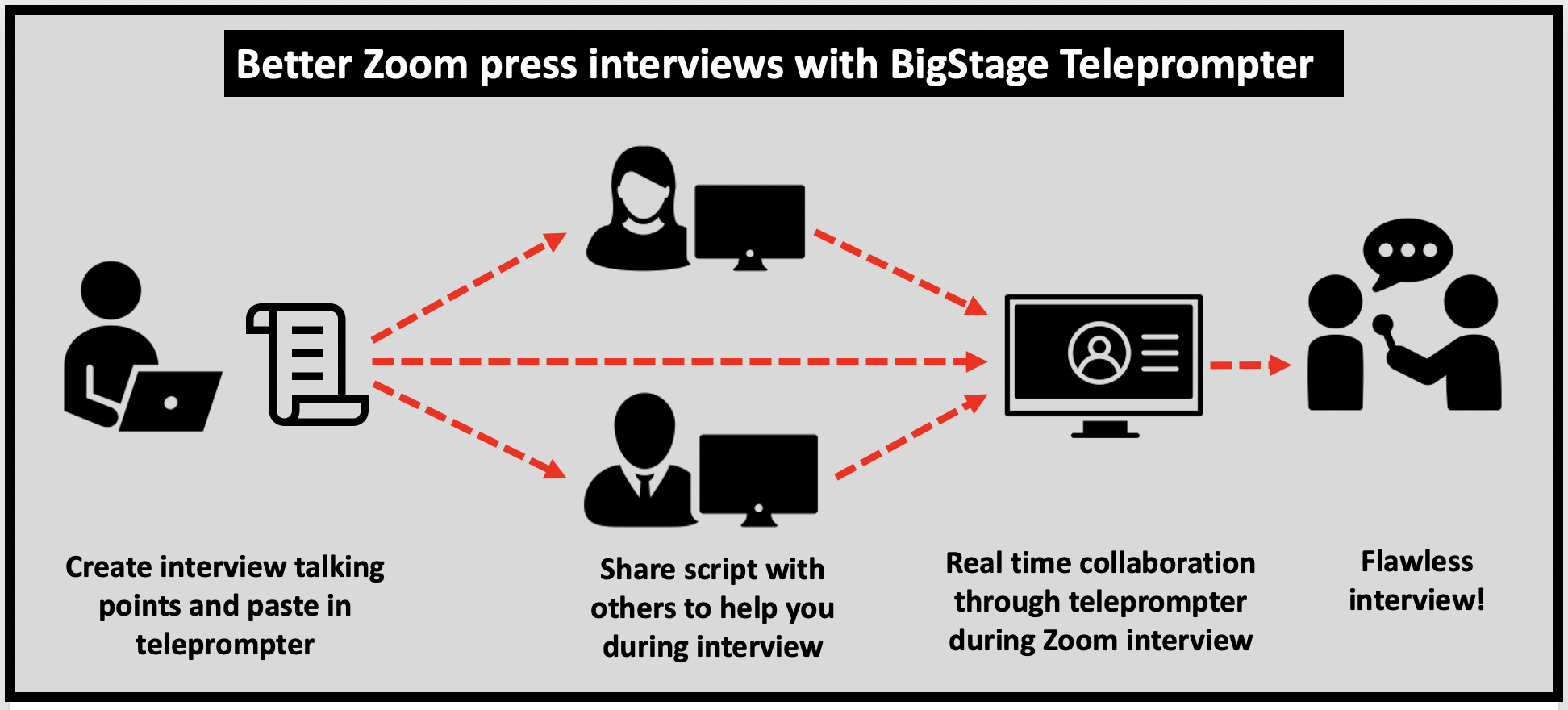 Perform better on Zoom interviews with realtime invisible helpers through the BigStage Teleprompter