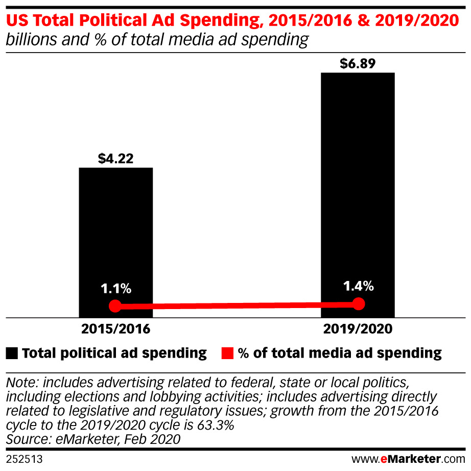 eMarketer-us-total-political-ad-spending-20152016-20192020-billions-of-total-media-ad-spending-252513.jpeg