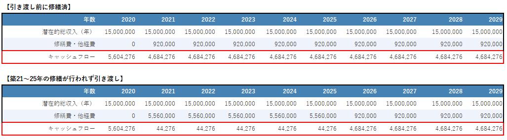 築25年のRC物件への投資シミュレーション