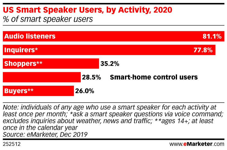 eMarketer-us-smart-speaker-users-by-activity-2020-of-smart-speaker-users-252512 (1).jpeg