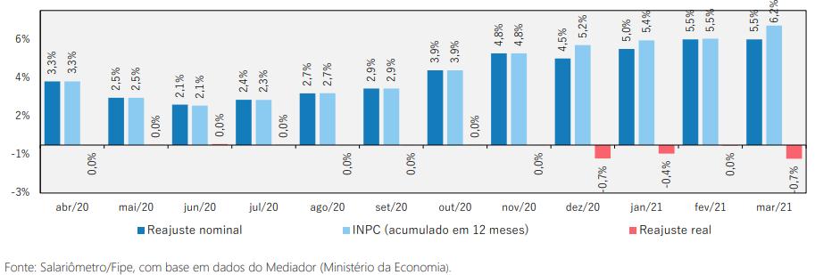 2021-04 Salariometro 01