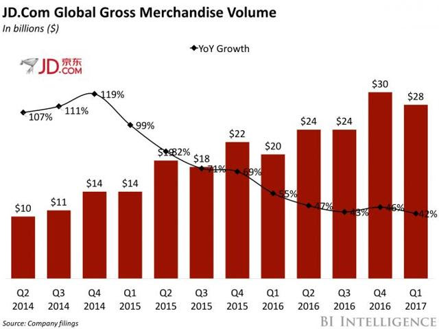 JD's top-line growth rate in the past four years