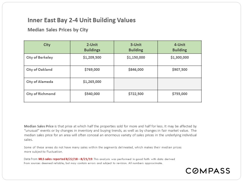 Inner East Bay 2-4 Unit Building Values