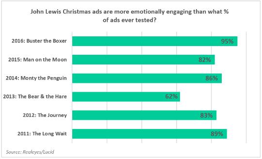 Emotionally engaging performance of John Lewis Xmas ads