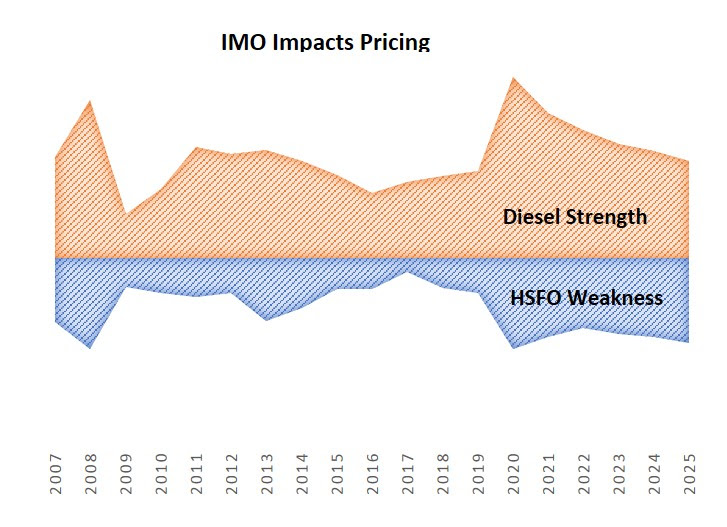 IMO Impact on Pricing