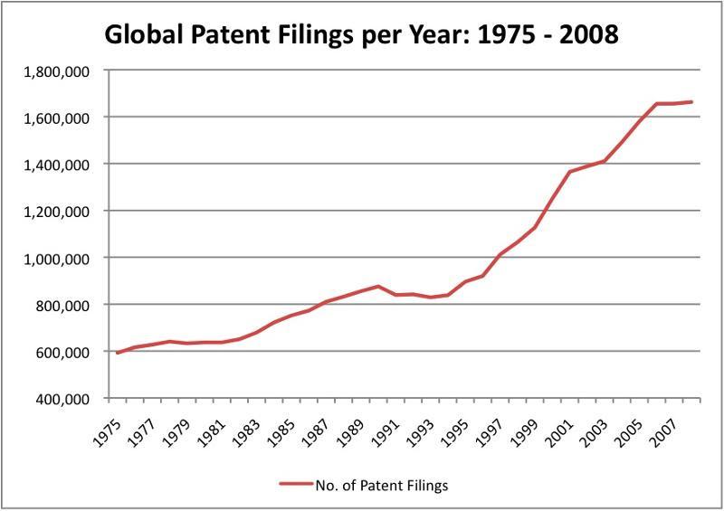 Global Patent Filings