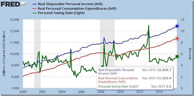 November 2015 income and outlays
