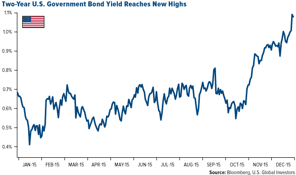 Two-Year U.S. Government Bond Yield Reaches New Highs