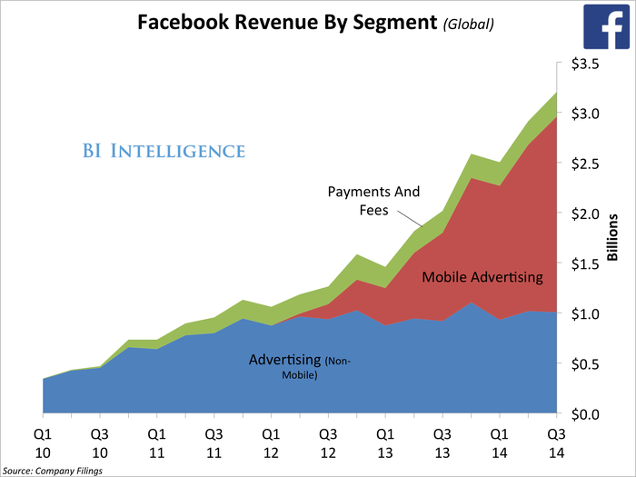 q3FacebookRevenueBySegment(Global)