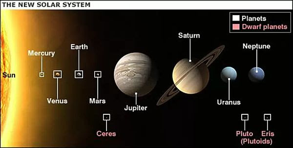 New Solar System -1