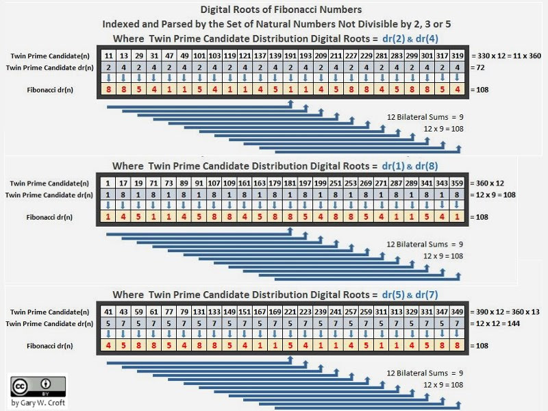 Fibonacci Digital Raiz de Análise de primos gémeos
