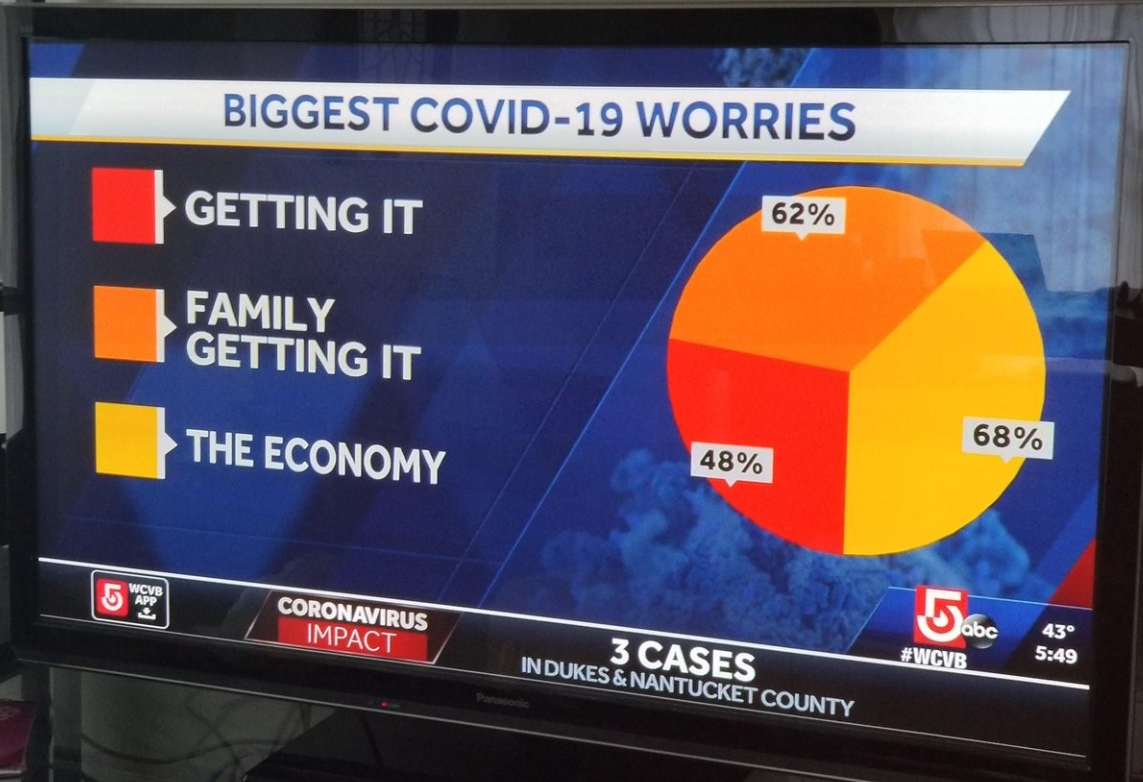 Biggest covid-19 worries