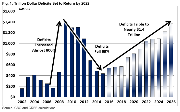 Fig. 1: Trillion-Dollar Deficits Set to Return by 2022