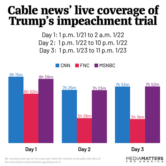 Cable news coverage of impeachment