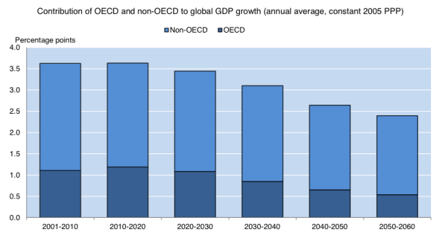 "(OECD projections of world economic growth. Graphic from ""Policy Challenges for the Next 50 Years"" paper, page 15, OECD)"