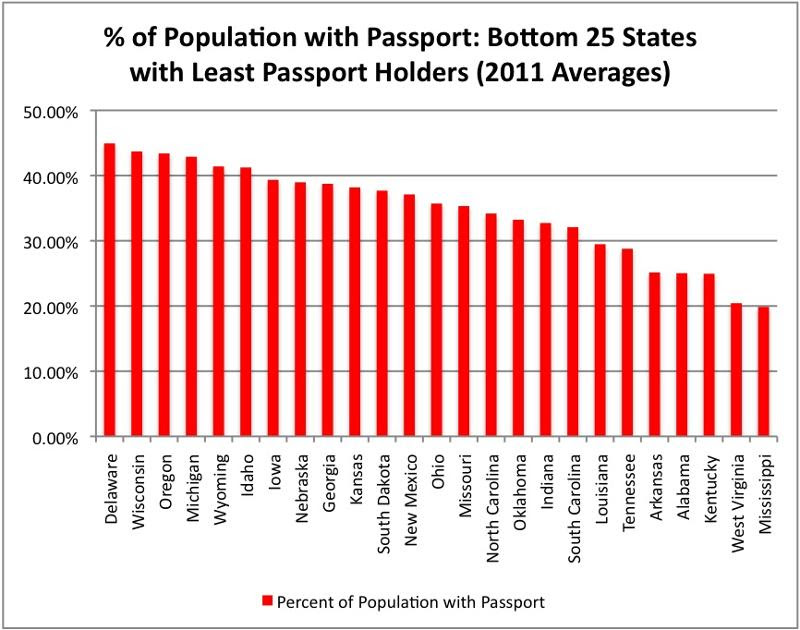 Bottom 25 States w/ Least Passport Holders