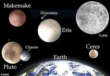 Relative Sizes of Dwarf Planets