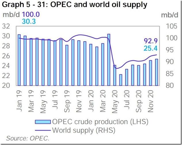 December 2020 OPEC report global oil supply (2)