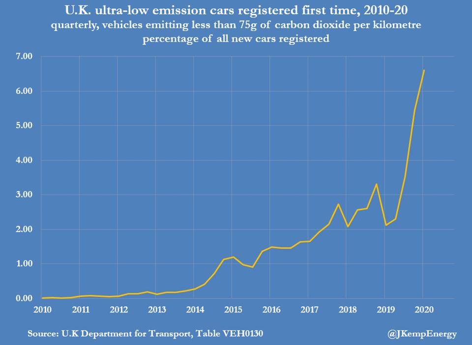 Em movimento: aceleração do crescimento de veículos elétricos no Reino Unido 4