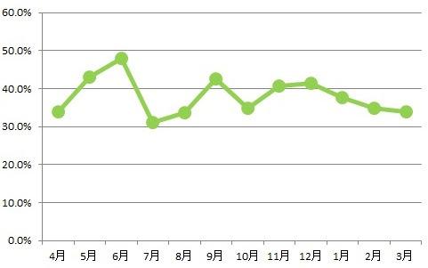 2016年度の有機農産物・特別栽培農産物の 仕入れ量比率(国内外食事業)