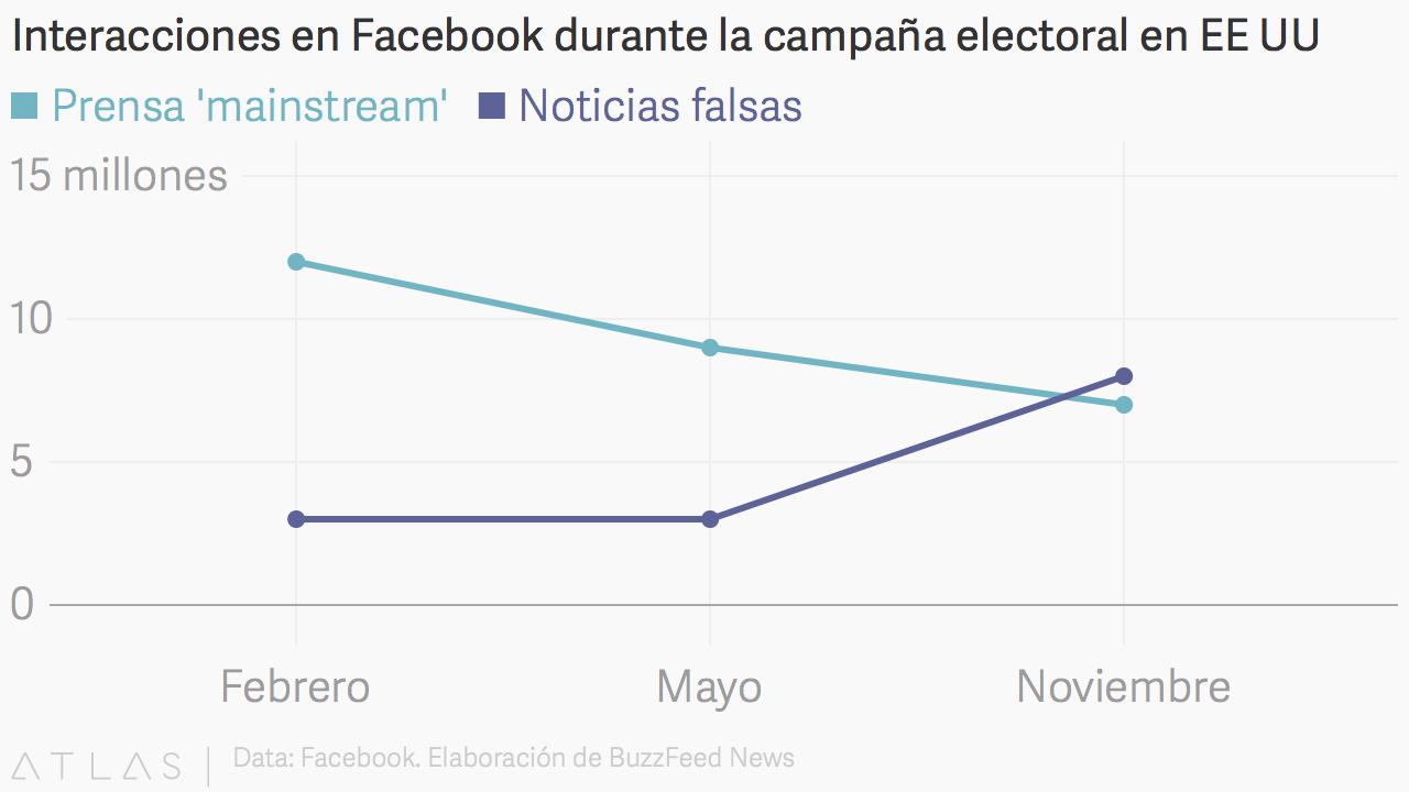 Facebook-Interacciones-Fakes.png