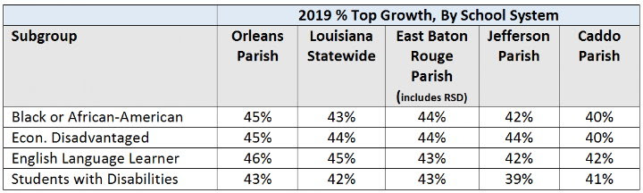 NOLA-PS - Top_Growth_by_school_system