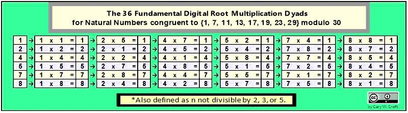 Como 36 duplas de Fundamentos Multiplicação raiz Digitais
