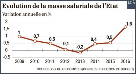 masse salariale de l'Etat
