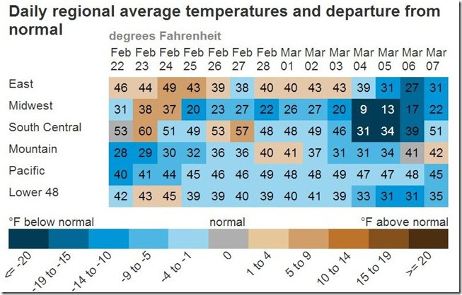 March 9 2019 regional temperatures from Feb 22 to Mar 7