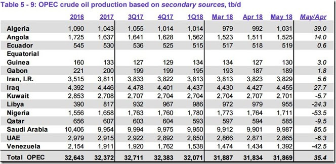 May 2018 OPEC crude output via secondary sources