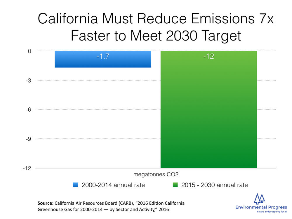 California must reduce emissions 7X faster to meet 2030 targets