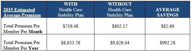Health Care Stability Plan Table