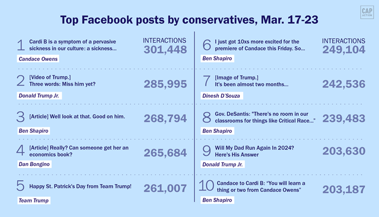 Conservative posts