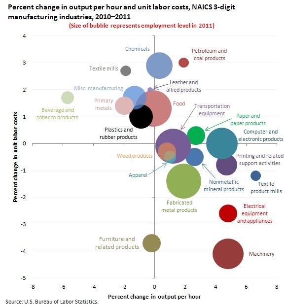 BLS labor chart